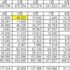 2019年12月度家計簿(共働き4人 家族)