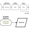 Minhashを使い、genomic DNA / proteinを高速比較する sourmash