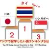 【タイで博士号No1_6】祝!タイがアジアで留学したい国Top 1(2019ランキング)