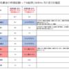 昭和最後の日本の時価総額トップ10銘柄、30年4ヶ月でどう変化したか