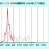 2018年 シラカバ花粉 予測をはるかに超える飛散量!!
