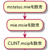 RISC-Vのベアメタル入門(自分用) 割り込み(CLINT)編 その2