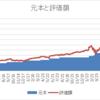 米国株投資 3年9ヶ月 820万円(評価額)