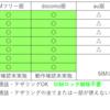 LINEモバイル乗換~ドコモiPhoneから格安SIMへ