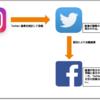 IFTTTを利用して、Twitter、Instagram、Facebook連携の問題を解決する