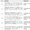 シンガポール生活の仕上げは中国語検定