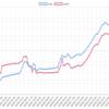 今週(9/3~7)のEA運用結果 雪豹ドル円に異変が起きています。。