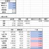 ネット麻雀「天鳳」を統計的に分析してみた(前編)