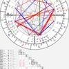 2020/10/17 天秤座新月のホロスコープ