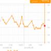 糖質制限ダイエット日記 2/15 60.4kg 前日比▲0.6kg 正月比▲1.7kg
