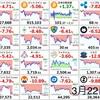 3月22日の仮想通貨・投資報告