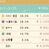 【お金】ぼっち主婦の2018.3のお小遣い帳