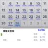 【2月しめデイトレ】+6276円 本日の成績と今月の成績