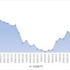 週間成績2020【第25週】年初来比-16.83%(前週比-3.68%)#年初来パフォ