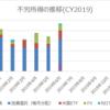 【資産運用】2019年6月の配当金・分配金