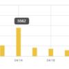 【運営報告】ブログ6ヶ月目はPV・収益は伸びたものの後半に課題が残る月でした