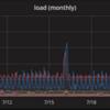 Prometheus -> InfluxDB でダウンサンプリングしてみたメモ