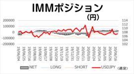 円ネットロング、小幅に積み増し【今週のIMMポジション】2020/6/29
