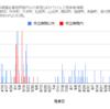 【情報】コロナウイルス感染者情報(グラフ)11/20現在 神奈川県小田原市周辺