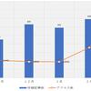 【ブログ1日100pv達成!】半年間のアクセス数&記事数&実績報告