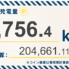 6/21〜6/27の総発電量は8,756.4kWh(目標比78.8%)でした!