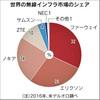 今日の中国78 米国・日本などは、フアーウェイとZTEを締めすことに