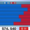 大阪都構想の住民投票の否決は高齢者の反対票が多かったから?について考えてみました