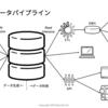 今後は「データ指向アプリケーションデザイン」を考えよう(Red Hat Forum講演フォローアップ記事)