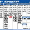 2月16日・土曜日~2月18日・月曜日 【池添謙一競馬場別重賞勝利<更新>】