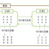実験計画法(4)分割法