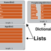 Unity C# DictionaryとListの使いかた(ざっくり)