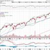 【インフレ率高止まり】スタグフレーション懸念は消えない、それでも米国株の理由