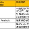 NetScaler 12.56 ICA Proxyを構築してみた(1)