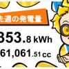 11/29〜12/5の総発電量