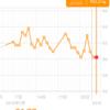 糖質制限ダイエット日記 2/2 60.2kg 前日比+-0.0kg 正月比▲1.9kg