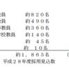 【教員採用試験対策】2016年度の試験要項を確認してみた(埼玉県)