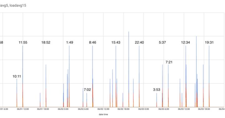 Linuxのloadavgが約7時間ごとに上昇する現象の原因