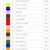 【重賞回顧】2018/4/8-11R-阪神-桜花賞回顧(アーモンドアイ強すぎぃ!)