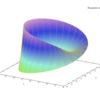 【MacでMaxima】シロウトでもできるGnuplot5.2.5、Maxima5.36.1そしてwxMaxima15.04.0のインストール【微分方程式への道・その3】