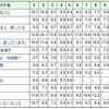 北川景子「祝13%」