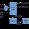FPGAで動作するBrainf**k CPUを作ってみた