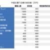 中国の主要IT企業の初任給はおいくら万円?