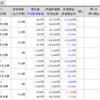 【株】2020年4月の株状況
