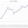 今週(7/30~8/3)のEA運用結果  +277,246円(+313.8pips) 久々の週間20万超えプラスです!