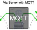 Raspberry Pi同士でインターネットをまたいだ双方向通信【CloudMQTT】(C言語Mosquitto受信編)