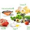 (忘備録)低炭水化物ダイエットで食べる食品と避ける食品