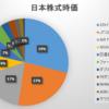 2020年1月最終週の保有日本株式の状況