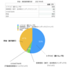 【2021年4月】ワーキングマザーの貯金額•資産運用額