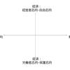 日本でも政治や経済の話が冷静にできるようになるツールを考えてみた