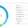 ロボアドバイザー+積立NISA 運用実績8ヶ月目 (+仮想通貨)